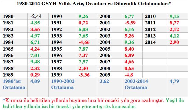 Türkiye yıllık büyüme oranları